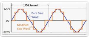 Pure Sine Wave imeon energy