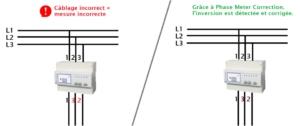 phase meter correction